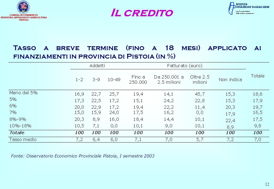 Tasso a breve termine (fino a 18 mesi) applicato ai finanziamenti in provincia di Pistoia (in %) 12 Fonte: Osservatorio Economico Provinciale Pistoia,
