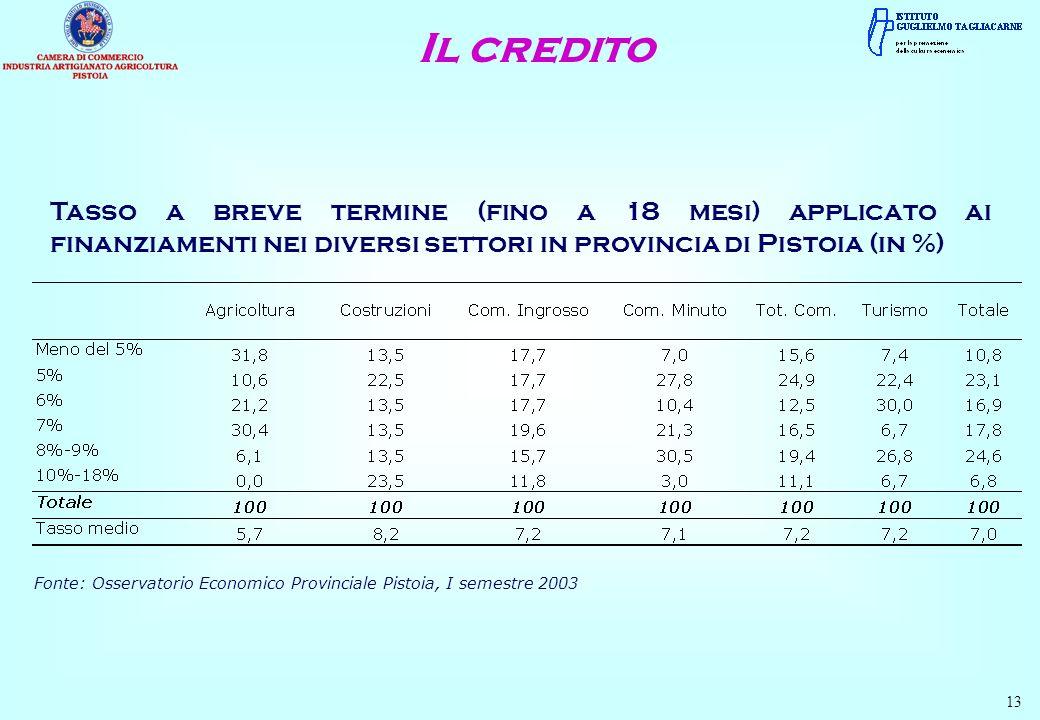 Tasso a breve termine (fino a 18 mesi) applicato ai finanziamenti nei diversi settori in provincia di Pistoia (in %) 13 Fonte: Osservatorio Economico