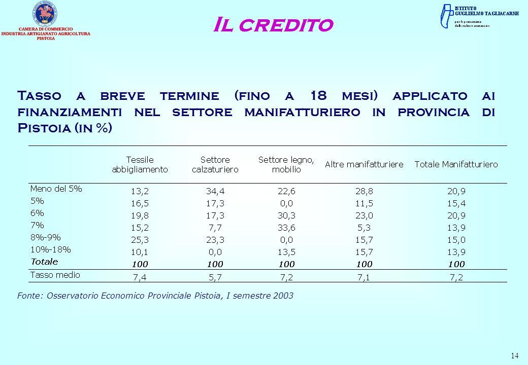 14 Tasso a breve termine (fino a 18 mesi) applicato ai finanziamenti nel settore manifatturiero in provincia di Pistoia (in %) Fonte: Osservatorio Eco