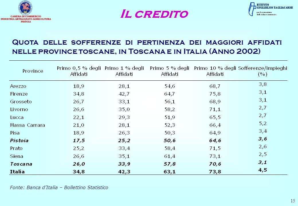 Quota delle sofferenze di pertinenza dei maggiori affidati nelle province toscane, in Toscana e in Italia (Anno 2002) 15 Fonte: Banca dItalia – Bollet