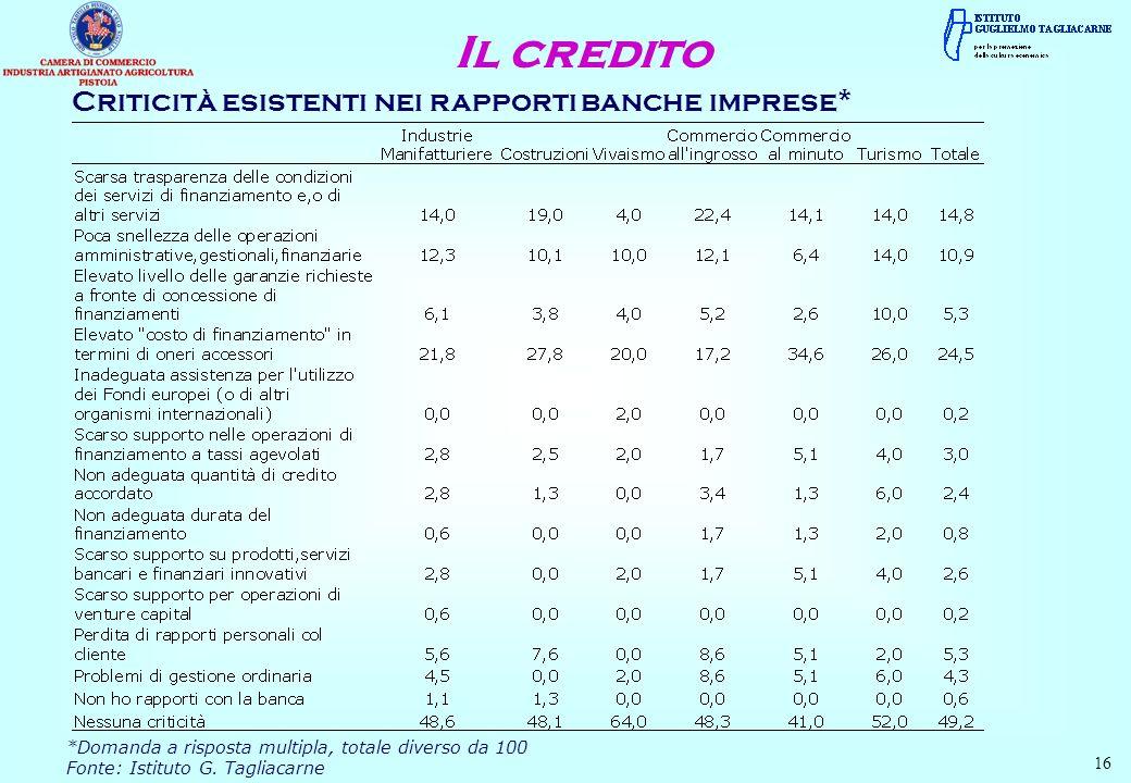 Criticità esistenti nei rapporti banche imprese* 16 *Domanda a risposta multipla, totale diverso da 100 Fonte: Istituto G. Tagliacarne Il credito