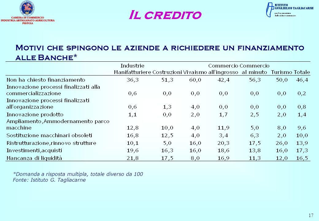 Motivi che spingono le aziende a richiedere un finanziamento alle Banche* 17 *Domanda a risposta multipla, totale diverso da 100 Fonte: Istituto G. Ta