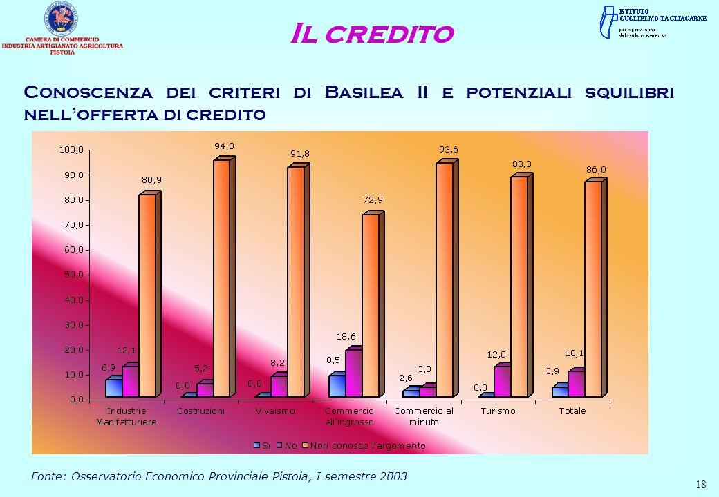 18 Conoscenza dei criteri di Basilea II e potenziali squilibri nellofferta di credito Fonte: Osservatorio Economico Provinciale Pistoia, I semestre 20