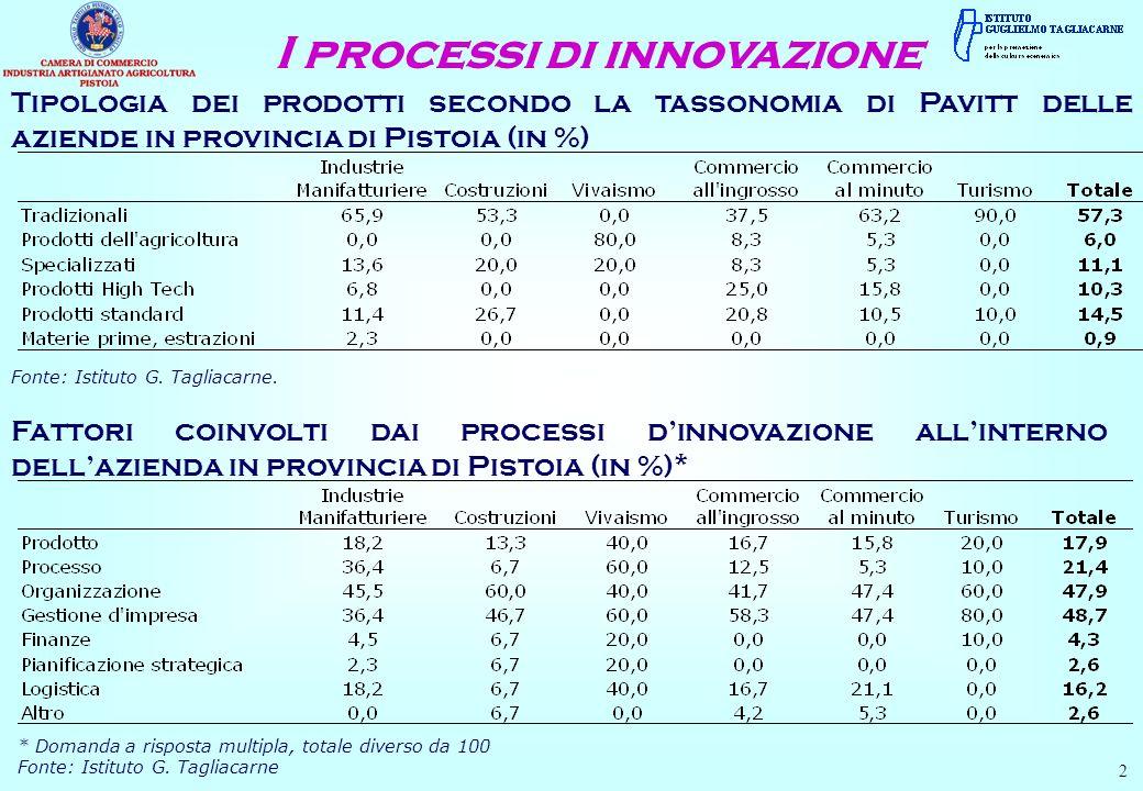 Tipologia dei prodotti secondo la tassonomia di Pavitt delle aziende in provincia di Pistoia (in %) Fonte: Istituto G. Tagliacarne. I processi di inno