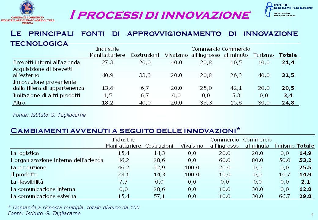 Le principali fonti di approvvigionamento di innovazione tecnologica 4 Fonte: Istituto G. Tagliacarne Cambiamenti avvenuti a seguito delle innovazioni