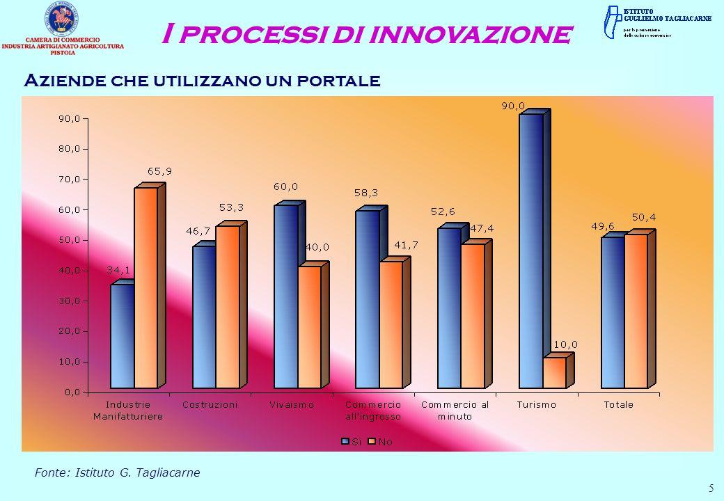 Aziende che utilizzano un portale 5 Fonte: Istituto G. Tagliacarne I processi di innovazione