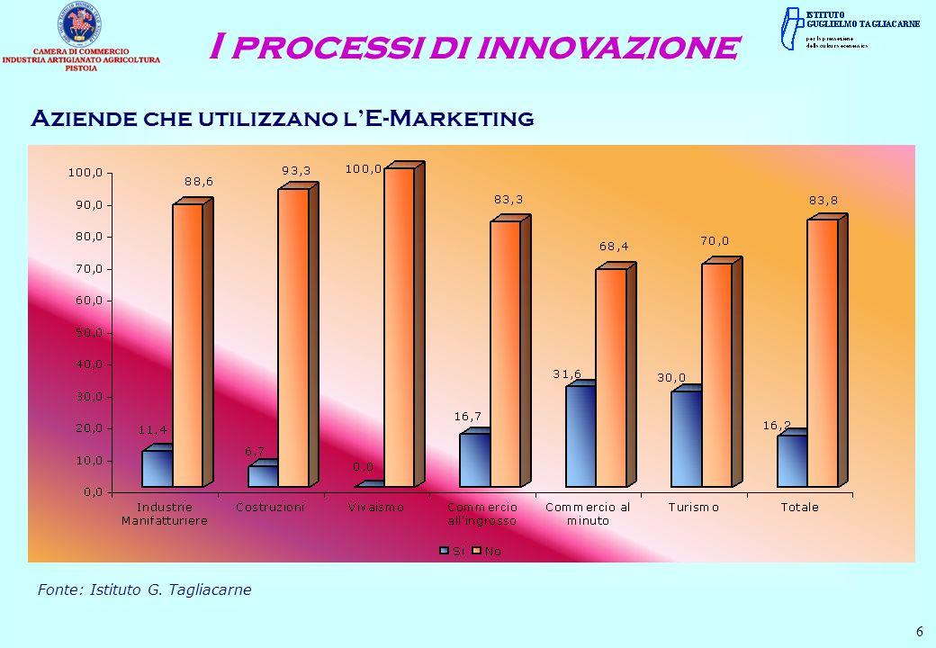 Aziende che utilizzano lE-Marketing 6 Fonte: Istituto G. Tagliacarne I processi di innovazione