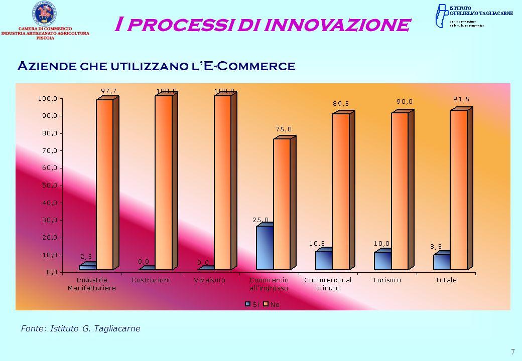 Aziende che utilizzano lE-Commerce 7 Fonte: Istituto G. Tagliacarne I processi di innovazione