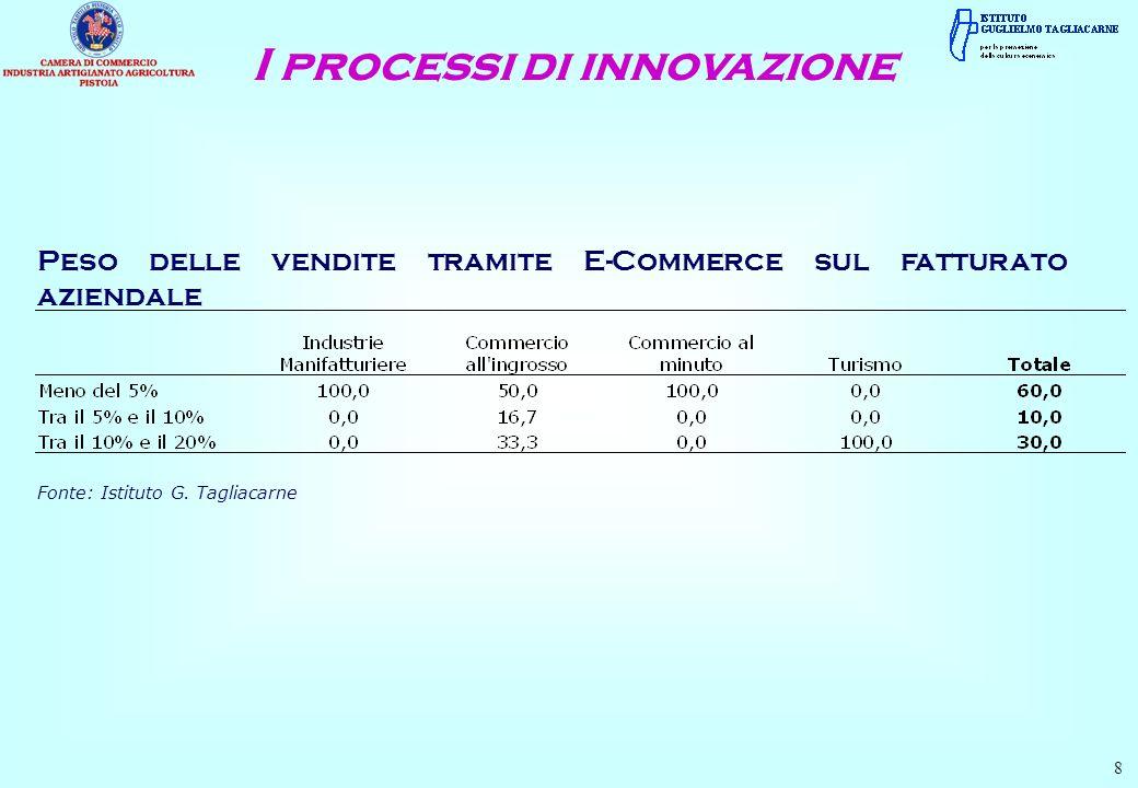 Peso delle vendite tramite E-Commerce sul fatturato aziendale 8 Fonte: Istituto G. Tagliacarne I processi di innovazione