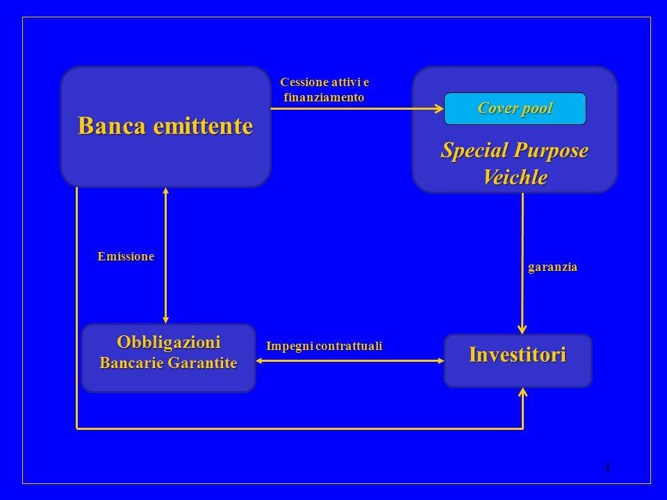 4 Banca emittente Investitori garanzia Impegni contrattuali Special Purpose Veichle Cover pool Obbligazioni Bancarie Garantite Emissione Cessione atti