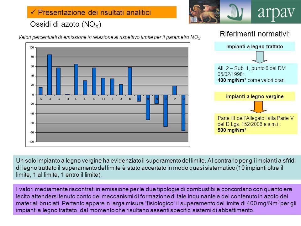 10 Ossidi di azoto (NO X ) Valori percentuali di emissione in relazione al rispettivo limite per il parametro NO X I valori mediamente riscontrati in