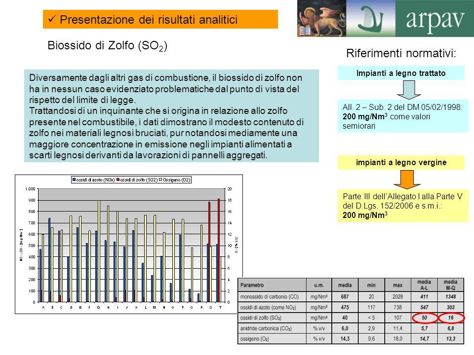 11 Biossido di Zolfo (SO 2 ) Presentazione dei risultati analitici Riferimenti normativi: Impianti a legno trattato All. 2 – Sub. 2 del DM 05/02/1998: