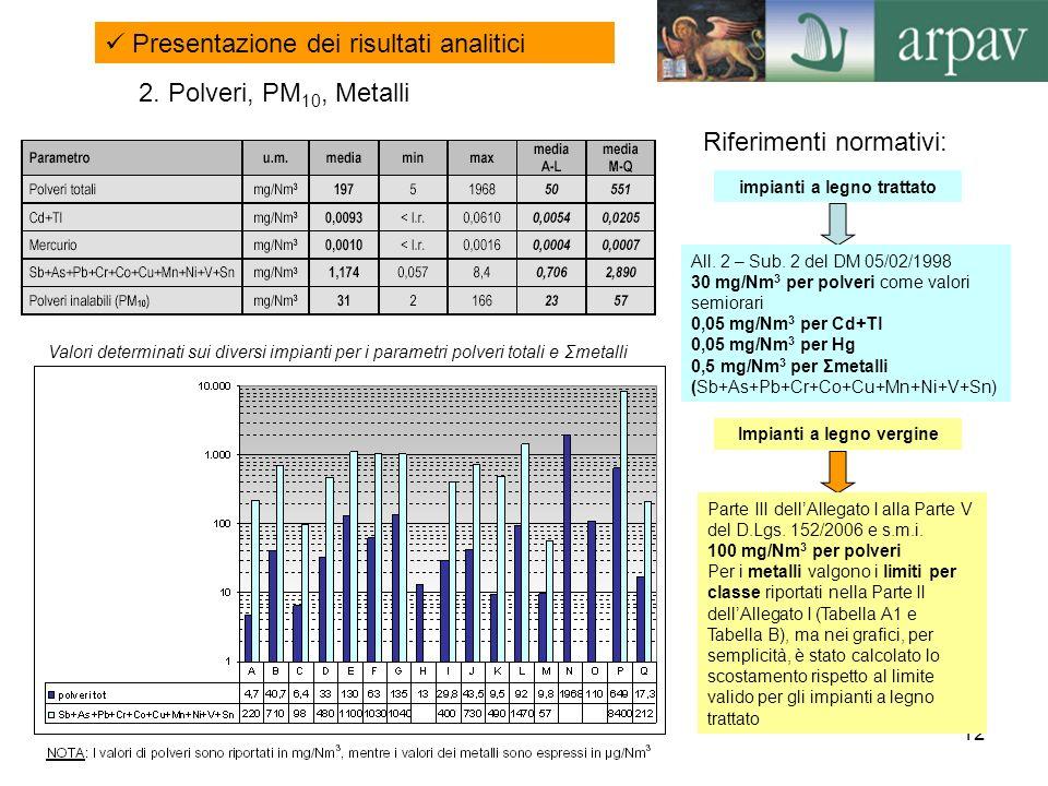 12 2. Polveri, PM 10, Metalli Valori determinati sui diversi impianti per i parametri polveri totali e Σmetalli Presentazione dei risultati analitici