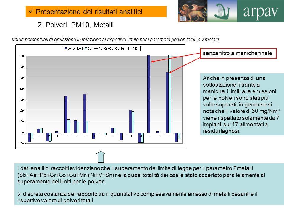 13 I dati analitici raccolti evidenziano che il superamento del limite di legge per il parametro Σmetalli (Sb+As+Pb+Cr+Co+Cu+Mn+Ni+V+Sn) nella quasi t