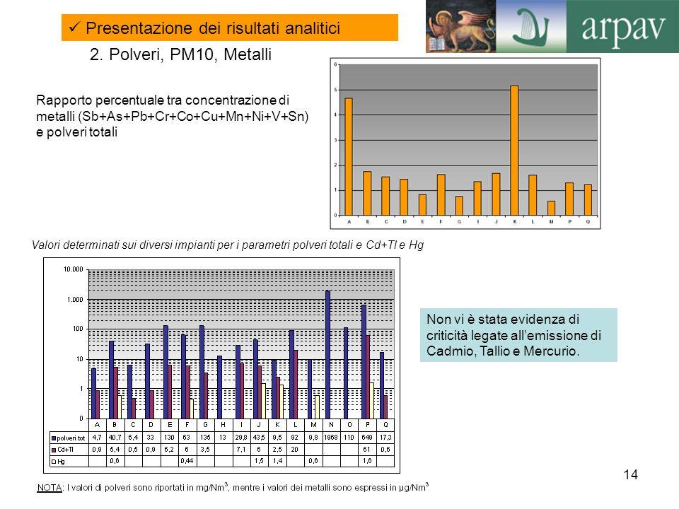 14 Valori determinati sui diversi impianti per i parametri polveri totali e Cd+Tl e Hg Non vi è stata evidenza di criticità legate allemissione di Cad