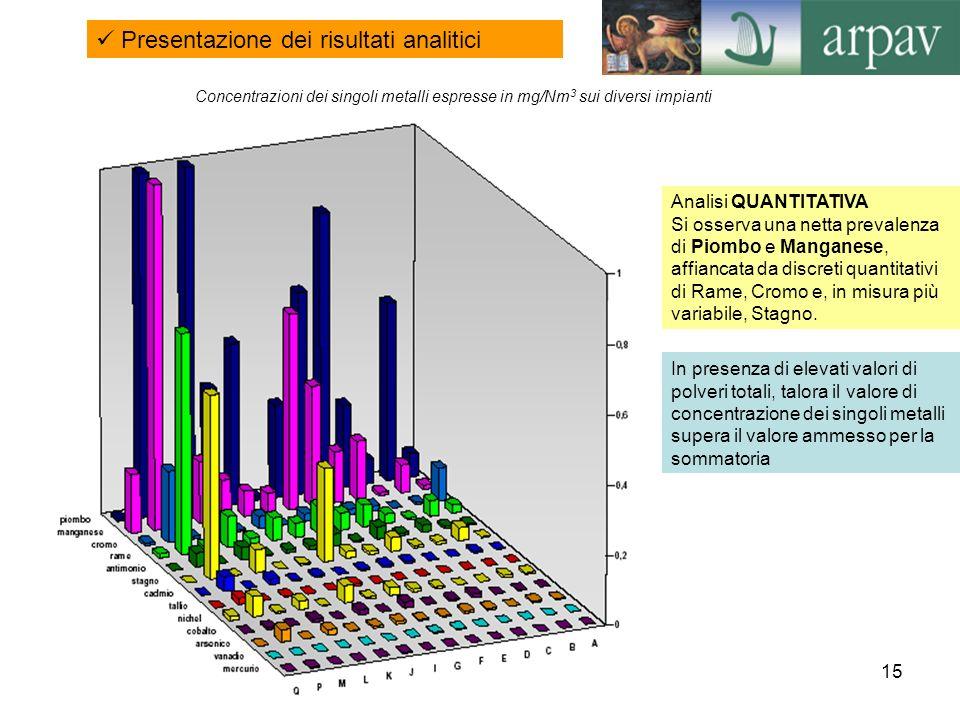 15 Presentazione dei risultati analitici Concentrazioni dei singoli metalli espresse in mg/Nm 3 sui diversi impianti Analisi QUANTITATIVA Si osserva u
