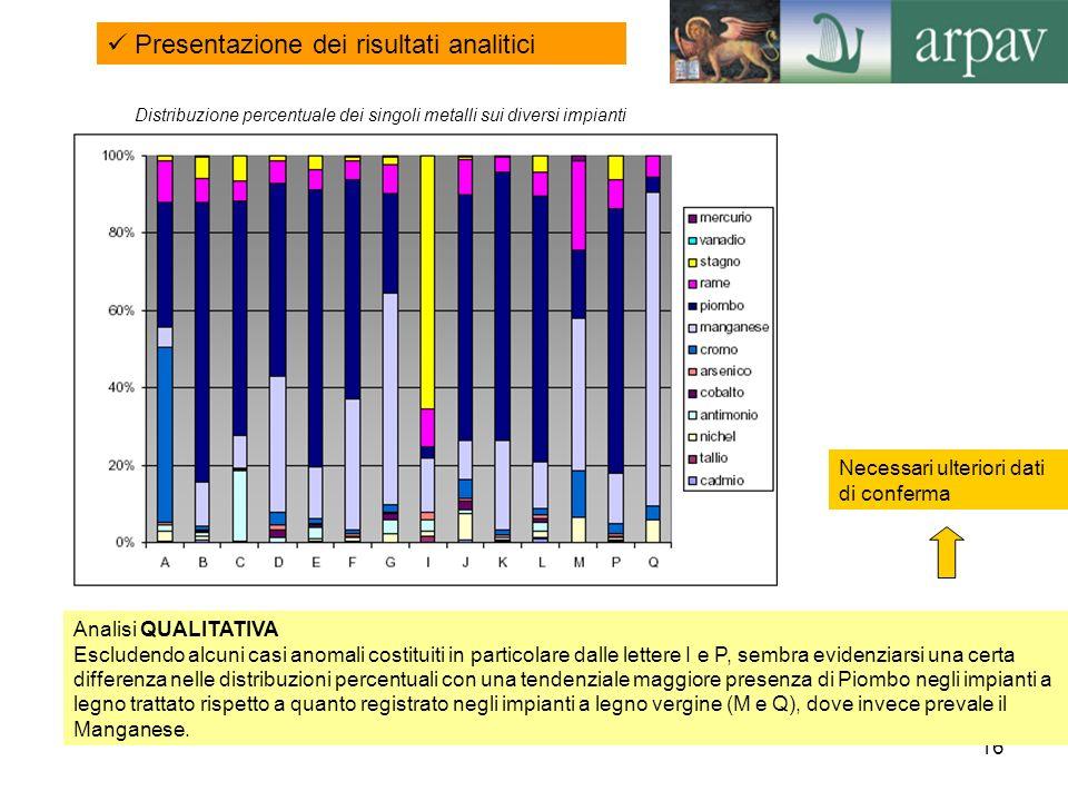 16 Distribuzione percentuale dei singoli metalli sui diversi impianti Presentazione dei risultati analitici Analisi QUALITATIVA Escludendo alcuni casi