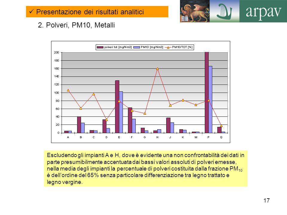 17 Presentazione dei risultati analitici Escludendo gli impianti A e H, dove è evidente una non confrontabilità dei dati in parte presumibilmente acce