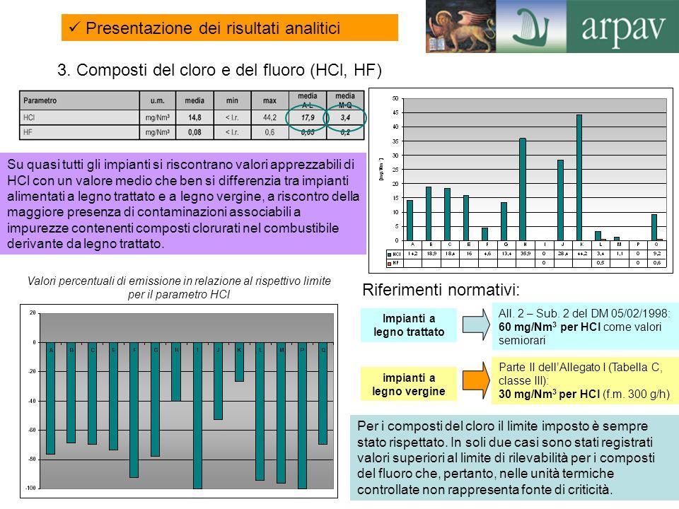 18 3. Composti del cloro e del fluoro (HCl, HF) Valori percentuali di emissione in relazione al rispettivo limite per il parametro HCl Per i composti