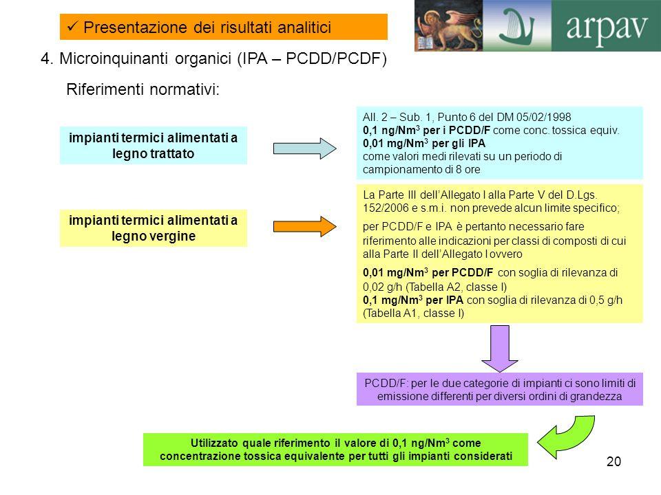 20 4. Microinquinanti organici (IPA – PCDD/PCDF) Presentazione dei risultati analitici Riferimenti normativi: impianti termici alimentati a legno trat