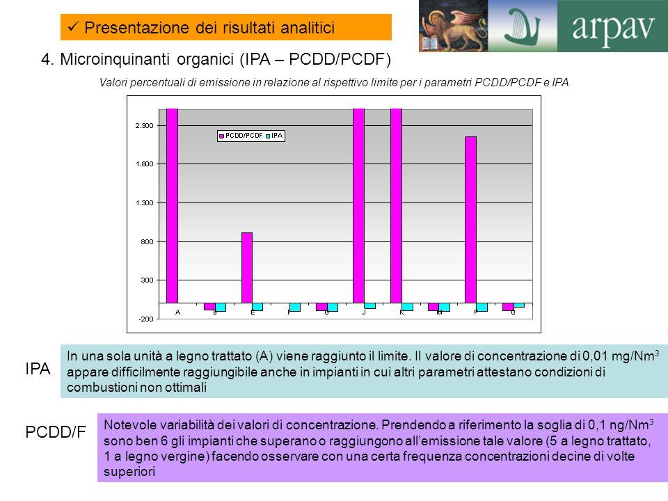 21 Presentazione dei risultati analitici Notevole variabilità dei valori di concentrazione. Prendendo a riferimento la soglia di 0,1 ng/Nm 3 sono ben