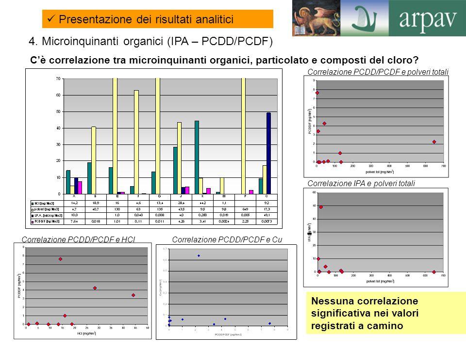 22 Presentazione dei risultati analitici Cè correlazione tra microinquinanti organici, particolato e composti del cloro? Correlazione PCDD/PCDF e HCl