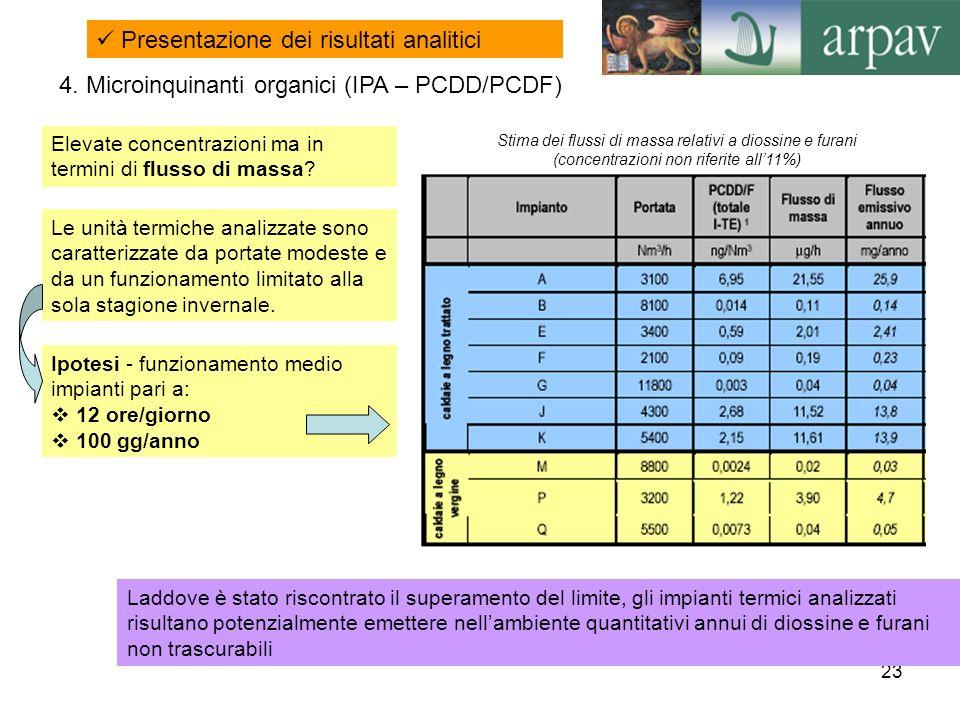 23 Presentazione dei risultati analitici Stima dei flussi di massa relativi a diossine e furani (concentrazioni non riferite all11%) 4. Microinquinant
