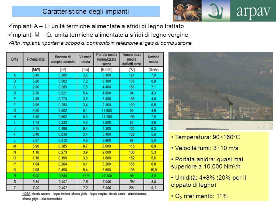 4 Presentazione dei risultati analitici Raffronto con i limiti di legge alle emissioni in atmosfera per tipologia di combustibile Illustrazione delle criticità riscontrate per singolo parametro Esame delle criticità riscontrate per tipologia di combustibile 1.Gas di combustione (CO, NO X, SO 2 ) 2.Polveri, PM 10, Metalli 3.Composti del cloro e del fluoro (HCl, HF) 4.Microinquinanti organici (IPA – PCDD/PCDF) Considerazioni conclusive