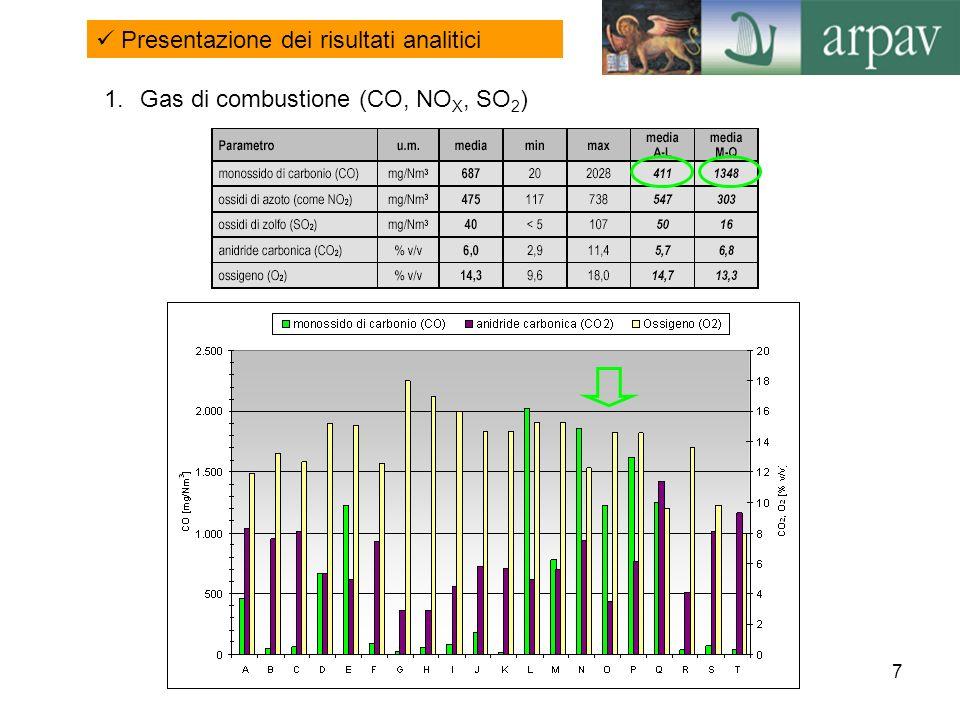 8 Monossido di carbonio (CO) Valori percentuali di emissione in relazione al rispettivo limite per il parametro CO I valori medi di emissione da impianti a sfridi di legno trattato risultano in genere molto più bassi rispetto a quelli registrati da impianti alimentati a legno vergine; trattandosi di un inquinante per il quale non è comunque previsto uno specifico sistema di abbattimento, tale evidenza sembra attribuibile non tanto al tipo di materiale alimentato, quanto al fatto che negli impianti a legno vergine non viene imposto dalla normativa vigente, per impianti fino a 6 MW, il controllo in continuo del CO nei fumi di combustione.