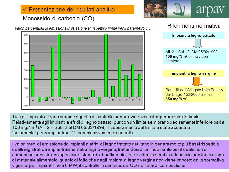 8 Monossido di carbonio (CO) Valori percentuali di emissione in relazione al rispettivo limite per il parametro CO I valori medi di emissione da impia