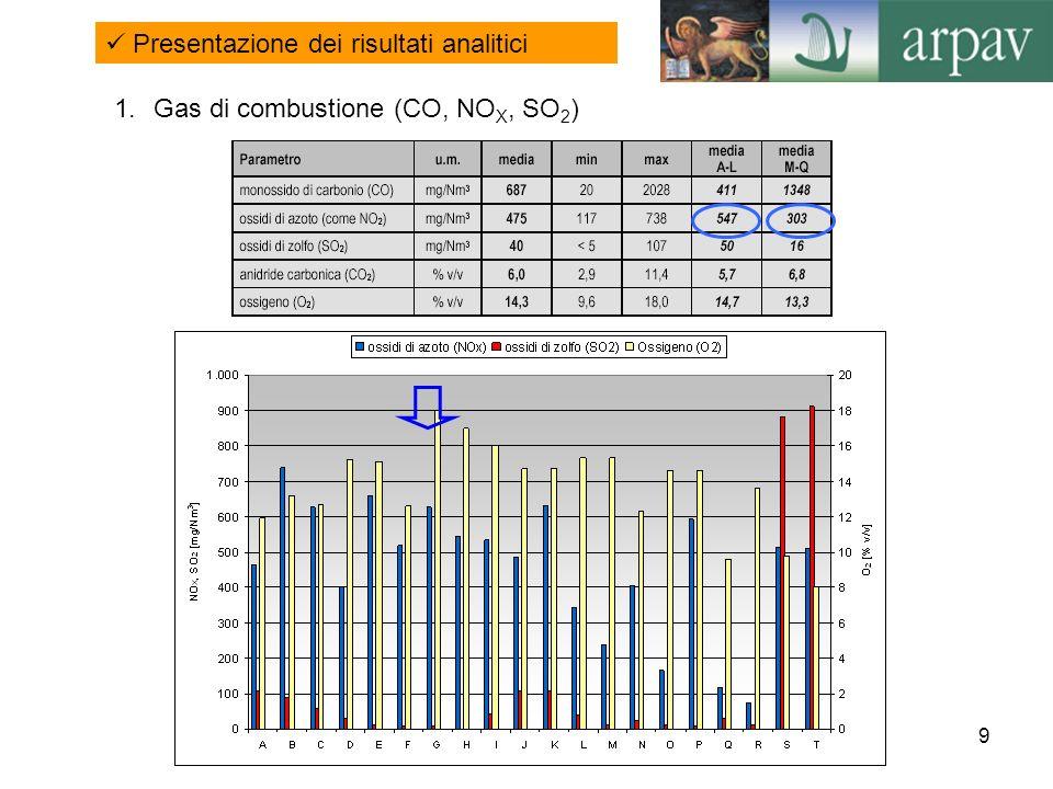 10 Ossidi di azoto (NO X ) Valori percentuali di emissione in relazione al rispettivo limite per il parametro NO X I valori mediamente riscontrati in emissione per le due tipologie di combustibile concordano con quanto era lecito attendersi tenuto conto dei meccanismi di formazione di tale inquinante e del contenuto in azoto dei materiali bruciati.