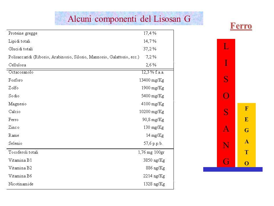 LISOSANGLISOSANG FEGATOFEGATO Ferro Alcuni componenti del Lisosan G