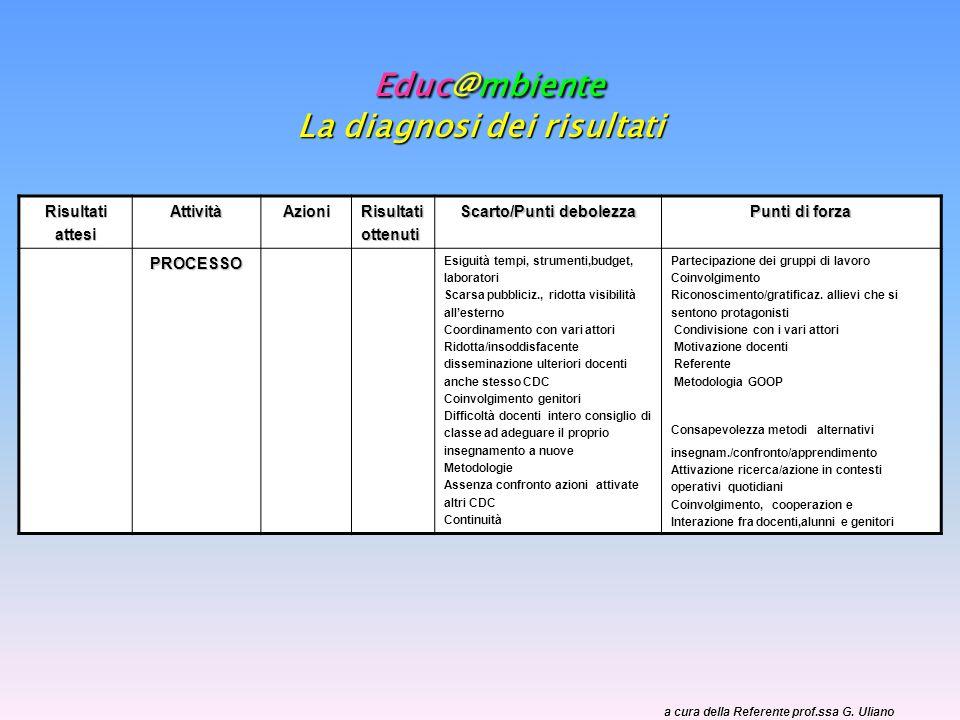 Educ@mbiente La diagnosi dei risultati a cura della Referente prof.ssa G.