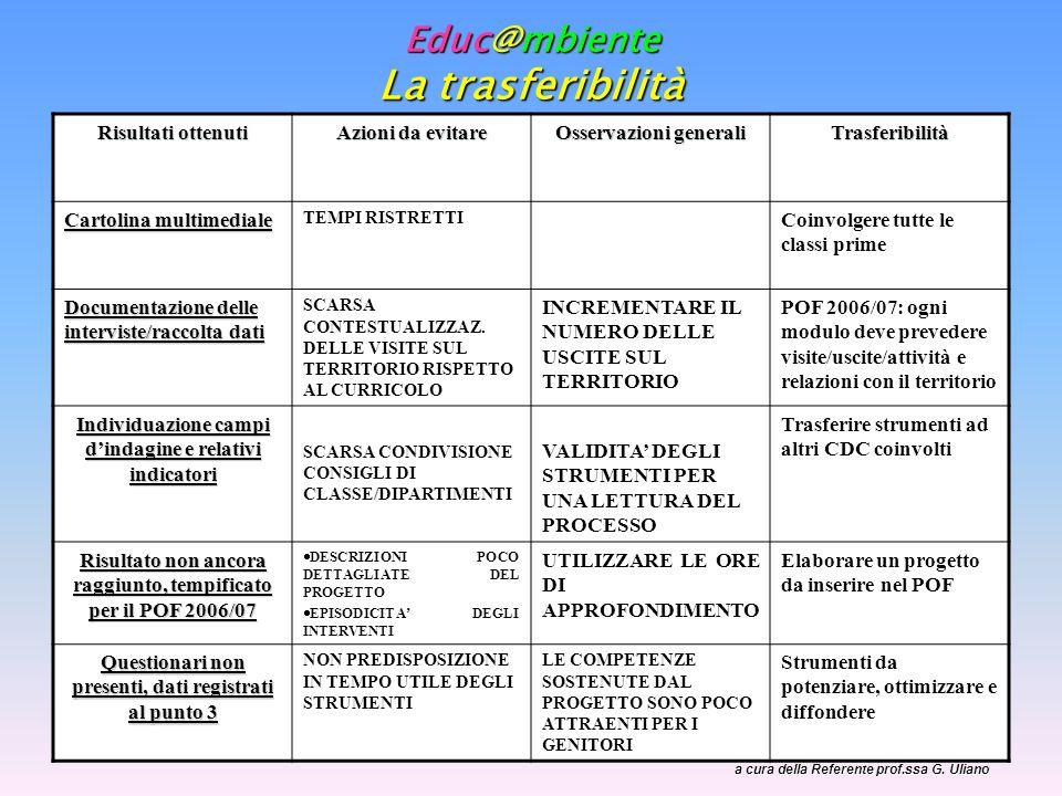 Educ@mbiente La trasferibilità a cura della Referente prof.ssa G. Uliano Risultati ottenuti Azioni da evitare Osservazioni generali Trasferibilità Car