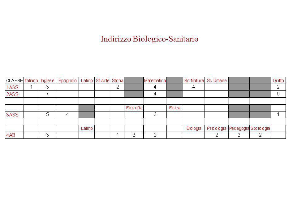 Indirizzo Biologico-Sanitario