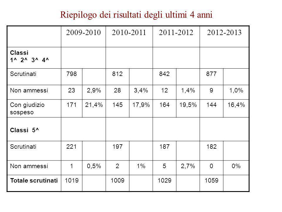 Riepilogo dei risultati degli ultimi 4 anni 2009-20102010-20112011-20122012-2013 Classi 1^ 2^ 3^ 4^ Scrutinati798812842877 Non ammessi232,9%283,4%121,