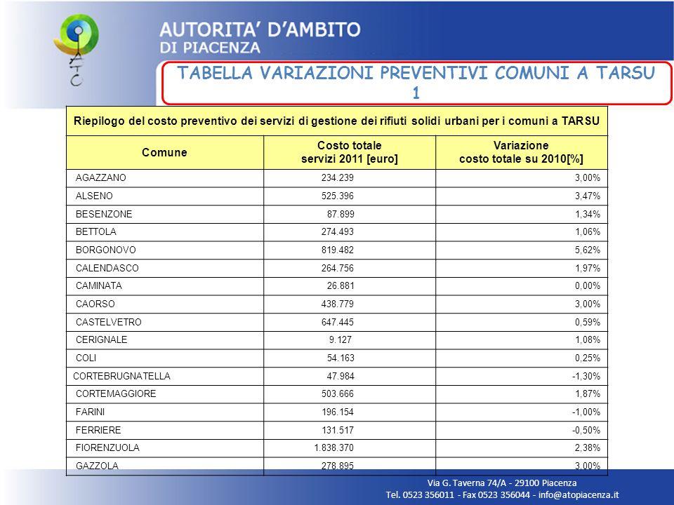 Via G. Taverna 74/A - 29100 Piacenza Tel. 0523 356011 - Fax 0523 356044 - info@atopiacenza.it Riepilogo del costo preventivo dei servizi di gestione d