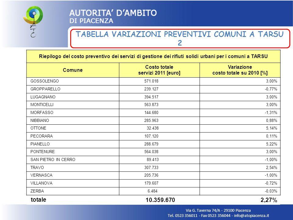 Via G. Taverna 74/A - 29100 Piacenza Tel. 0523 356011 - Fax 0523 356044 - info@atopiacenza.it TABELLA VARIAZIONI PREVENTIVI COMUNI A TARSU 2 Riepilogo