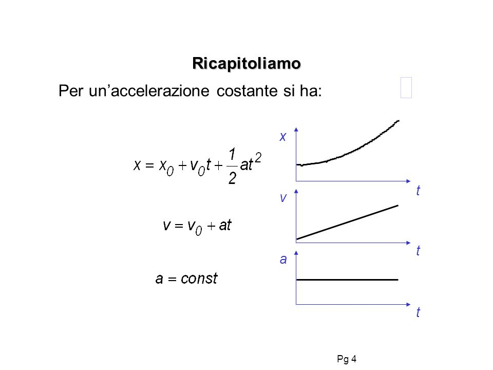 Pg 4 Ricapitoliamo Per unaccelerazione costante si ha: x a v t t t