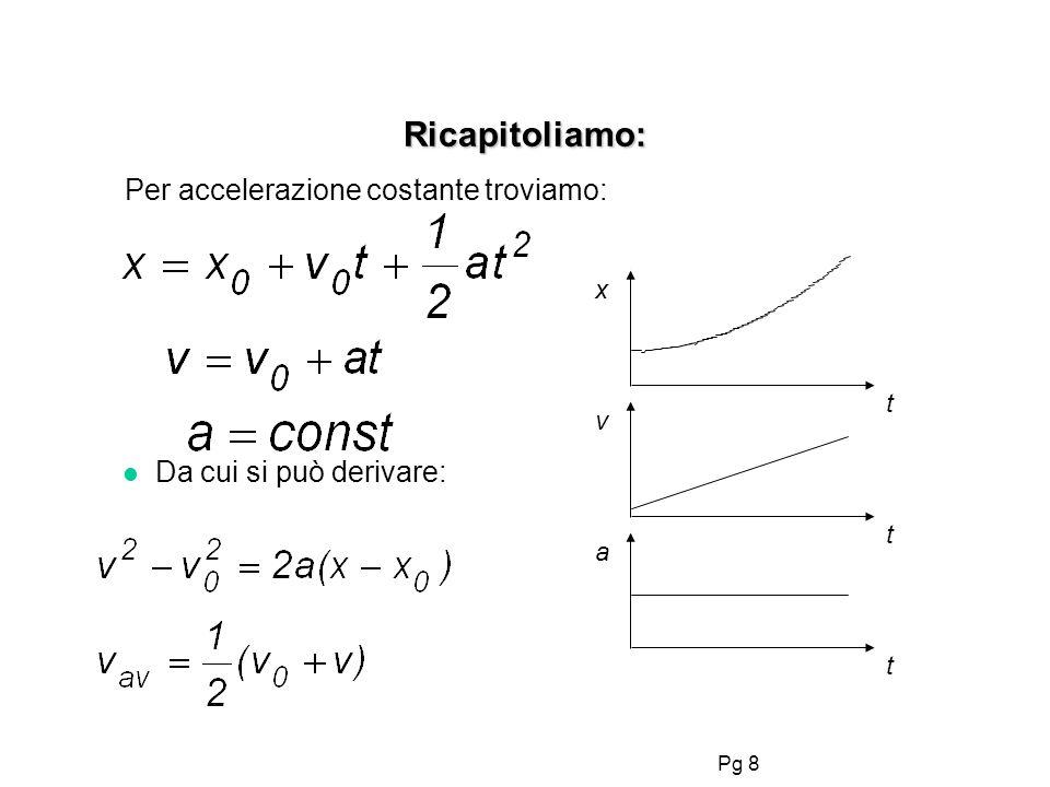 Pg 8 Ricapitoliamo: Per accelerazione costante troviamo: x a v t t t l Da cui si può derivare: