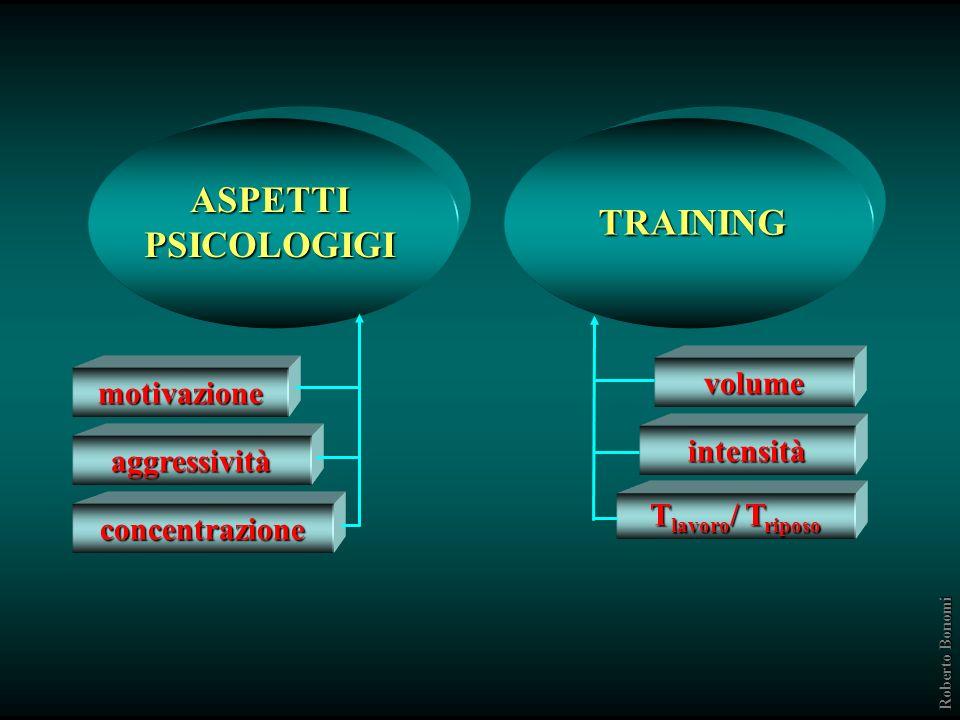 FORZA MUSCOLARE ASPETTI ORMONALI Testosterone Cortisolo GH Livello base Produzione dovuta allesercizio Roberto Bonomi