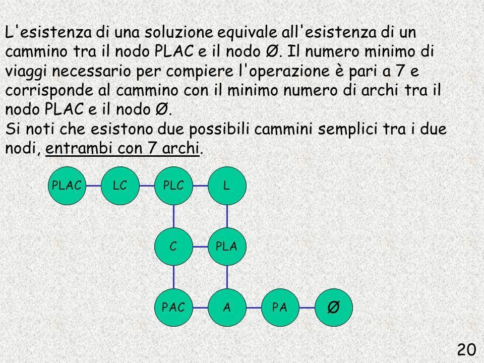 L'esistenza di una soluzione equivale all'esistenza di un cammino tra il nodo PLAC e il nodo Ø. Il numero minimo di viaggi necessario per compiere l'o