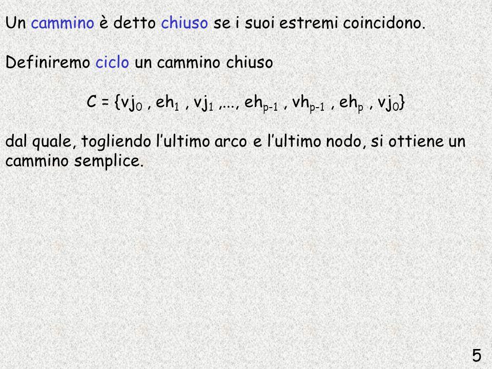 Un cammino è detto chiuso se i suoi estremi coincidono. Definiremo ciclo un cammino chiuso C = {vj 0, eh 1, vj 1,..., eh p-1, vh p-1, eh p, vj 0 } dal