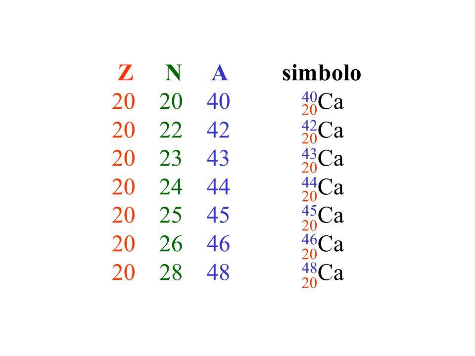 Z N A simbolo 202040 40 Ca 202242 42 Ca 202343 43 Ca 202444 44 Ca 202545 45 Ca 202646 46 Ca 202848 48 Ca 20