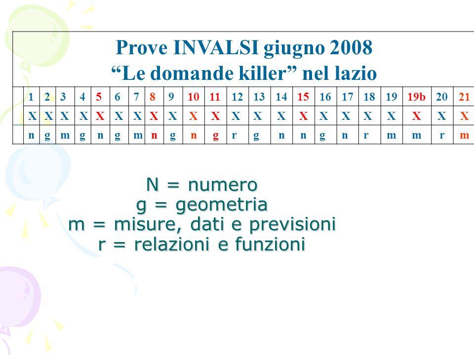 Prove INVALSI giugno 2008 Le domande killer nel lazio 1234567891011121314151617181919b2021 XXXXXXXXXXXXXXXXXXXXXX ngmgngmngngrgnngnrmmrm N = numero g = geometria m = misure, dati e previsioni r = relazioni e funzioni