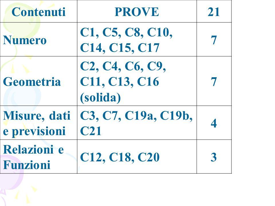 ContenutiPROVE21 Numero C1, C5, C8, C10, C14, C15, C17 7 Geometria C2, C4, C6, C9, C11, C13, C16 (solida) 7 Misure, dati e previsioni C3, C7, C19a, C19b, C21 4 Relazioni e Funzioni C12, C18, C203