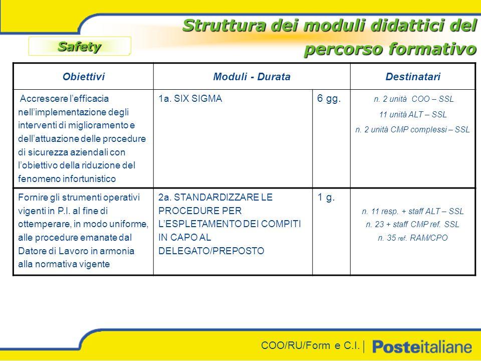 COO/RU/Form e C.I. Struttura dei moduli didattici del percorso formativo Safety ObiettiviModuli - DurataDestinatari Fornire le conoscenze tecnico- giu