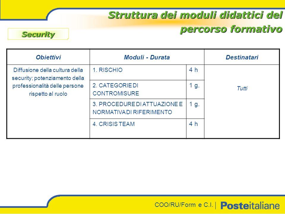 COO/RU/Form e C.I. Struttura dei moduli didattici del percorso formativo Safety ObiettiviModuli - DurataDestinatari Accrescere lefficacia nellimplemen