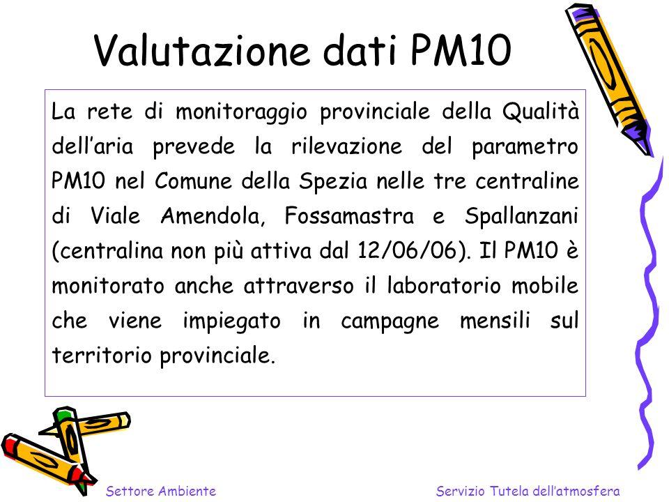 Valutazione dati PM10 La rete di monitoraggio provinciale della Qualità dellaria prevede la rilevazione del parametro PM10 nel Comune della Spezia nelle tre centraline di Viale Amendola, Fossamastra e Spallanzani (centralina non più attiva dal 12/06/06).