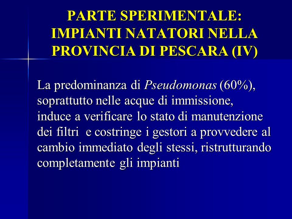 PARTE SPERIMENTALE: IMPIANTI NATATORI NELLA PROVINCIA DI PESCARA (IV) La predominanza di Pseudomonas (60%), soprattutto nelle acque di immissione, ind